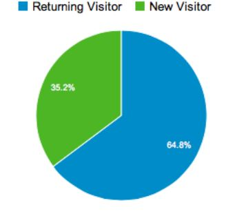 new and returning visitors