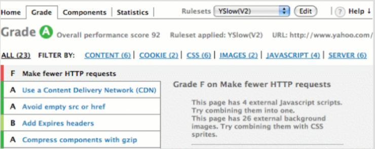 yslow-740x294 Page Speed Optimización herramientas gratuitas carga