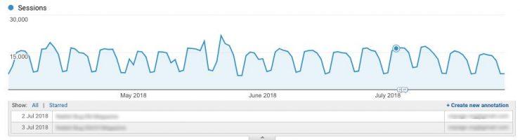 anotaciones-740x200 Yoast Google Analytics contenido web contenido