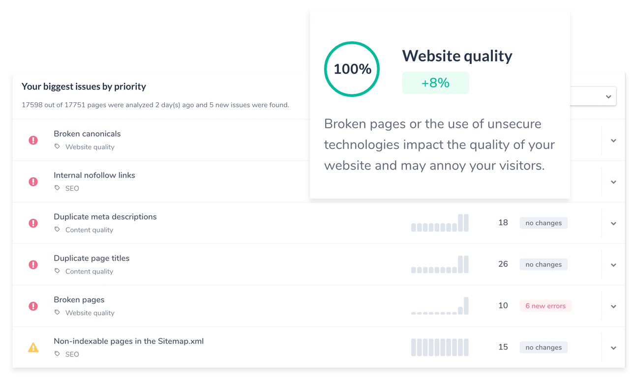 Website quality: issues by priority